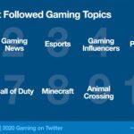 В 2020 году пользователи «Твиттера» написали об играх более двух миллиардов раз | полезное на oremontekvartir