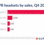 Аналитики: тираж Oculus Quest 2 уже превысил миллион — рекорд скорости для VR | полезное на oremontekvartir