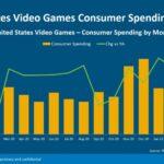 PS5 ставит рекорды продаж за всю историю игровых консолей в США | полезное на oremontekvartir