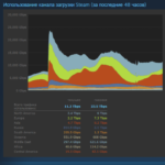 Предзагрузка Cyberpunk 2077 привела к рекордному количеству трафика в Steam   полезное на oremontekvartir
